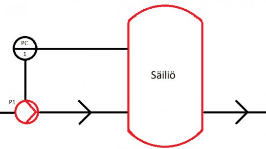 Esimerkki prosessikaaviosta.